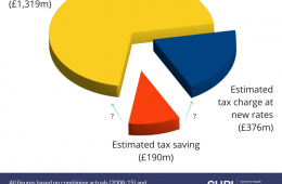 The PFI companies' windfall from falling Corporation Tax rates
